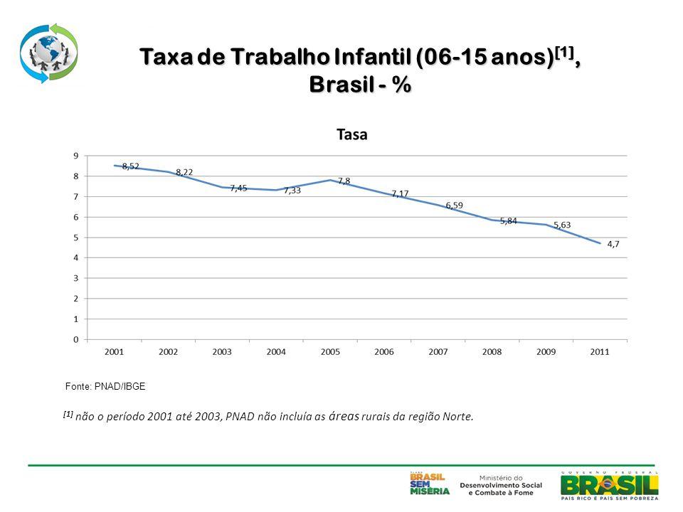 Taxa de Trabalho Infantil (06-15 anos)[1],